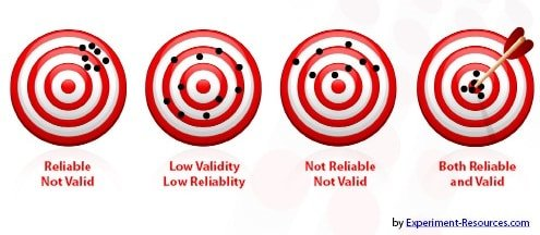 Bulls eye research reliable or valid, reliable and valid
