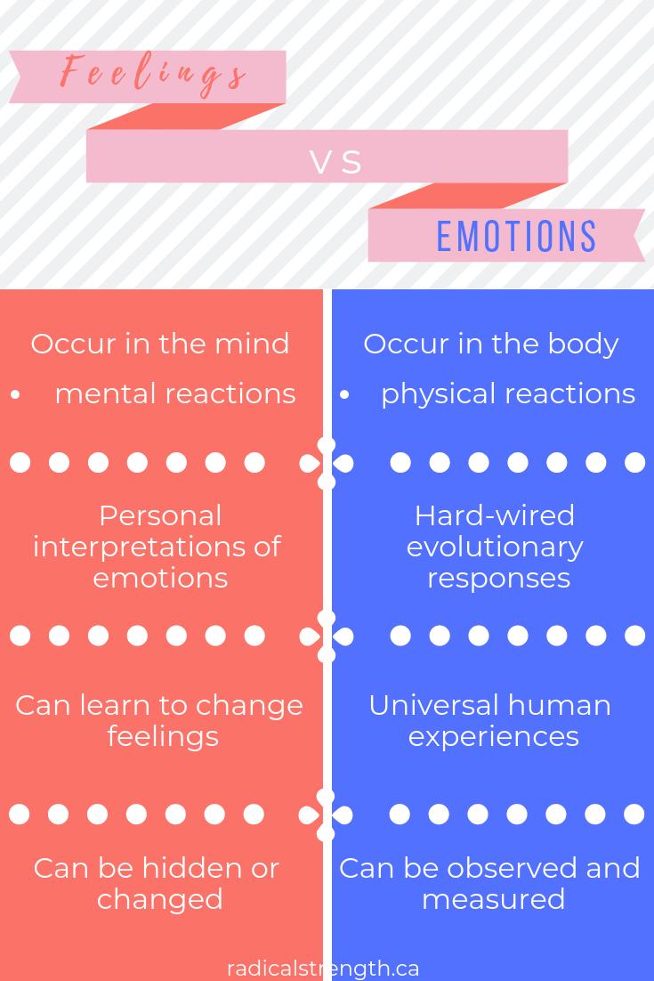 Emotions vs. Feelings chart