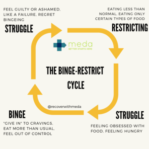 binge and restrict cycle for stress eating