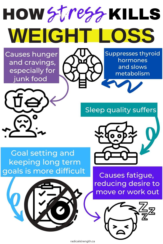 stress kills weight loss